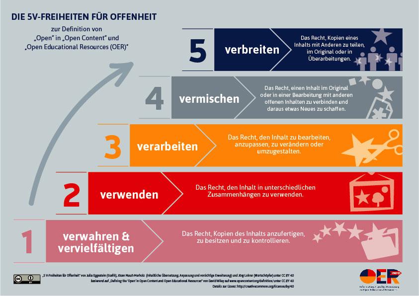 """""""5 V-Freiheiten für Offenheit"""" von Julia Eggestein (Grafik), Jöran Muuß-Merholz (inhaltliche Übersetzung, Anpassung und vorsichtige Erweiterung) und Jörg Lohrer (Wortschöpfer) unter CC BY 4.0 basierend auf """"Defining the 'Open' in Open Content and Open Educational Resources"""" von David Wiley auf"""