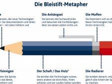 """Ausschnitt aus Die Bleistift-Metapher. Dieses Werk steht unter der Lizenz CC BY 4.0. Als Urheber sollen genannt werden: Ralf Appelt (für die Grafik) und Karoline Oakes und Jöran Muuß-Merholz (für den Text) für OERinfo. Das Werk basiert auf der Grafik""""The pencil metaphor"""" von Lindy Orwin unter der Lizenz CC BY 4.0., veröffentlicht 2015 in The William and Flora Hewlett Foundation:"""