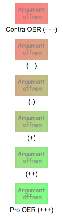 Argumente-Skala zu OER (Screenshot, nicht unter freier Lizenz)