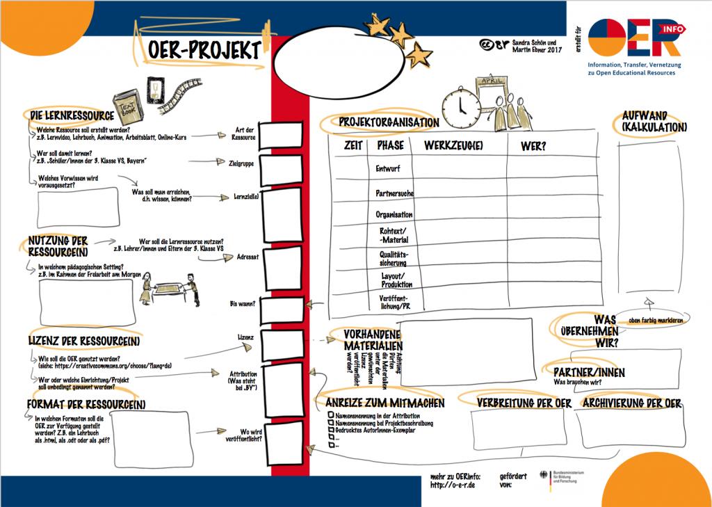 Bildunterschrift: Der OER-Canvas. Eine Hilfe zur Planung von OER-Projekten.