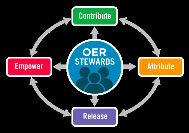 CARE-Framework, unter der Lizenz CC BY-SA 4.0