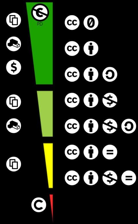 """Grafik """"Creative Commons Lizenzspektrum DE"""" von JoeranDE/ Jöran Muuß-Merholz auf Basis der Arbeit von Shaddim unter CC BY SA 4.0 via Wikimedia Commons"""