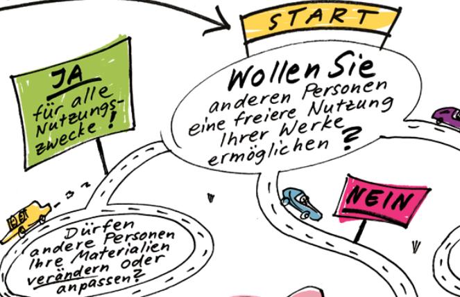 """Ausschnitt aus dem Poster """"Der Weg zur passenden Creative Commons Lizenz"""" von Anne Vagt (Grafik), Sonja Borski und Jöran Muuß-Merholz (Konzept und Text) für die Bertelsmann Stiftung, CC BY 4.0"""