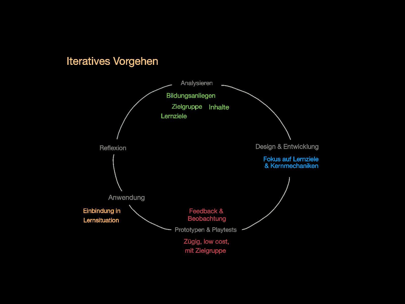 Schaubild zum Game Design Zyklus