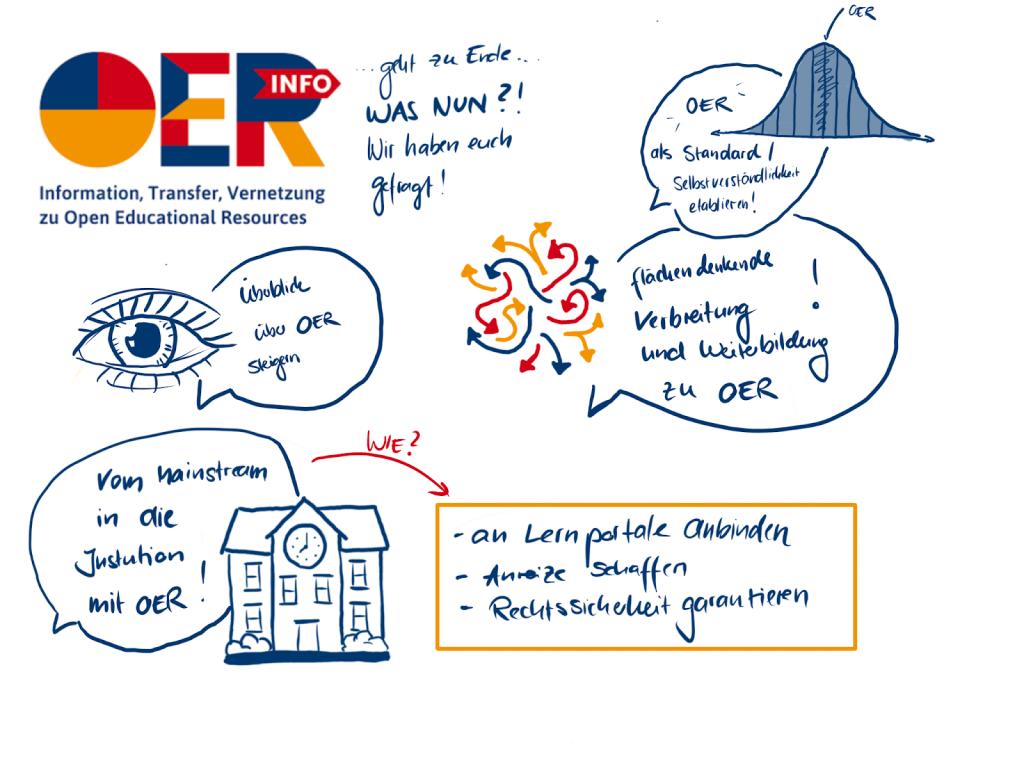 Sketchnote zum Hashtag #OERde2021 bei Twitter