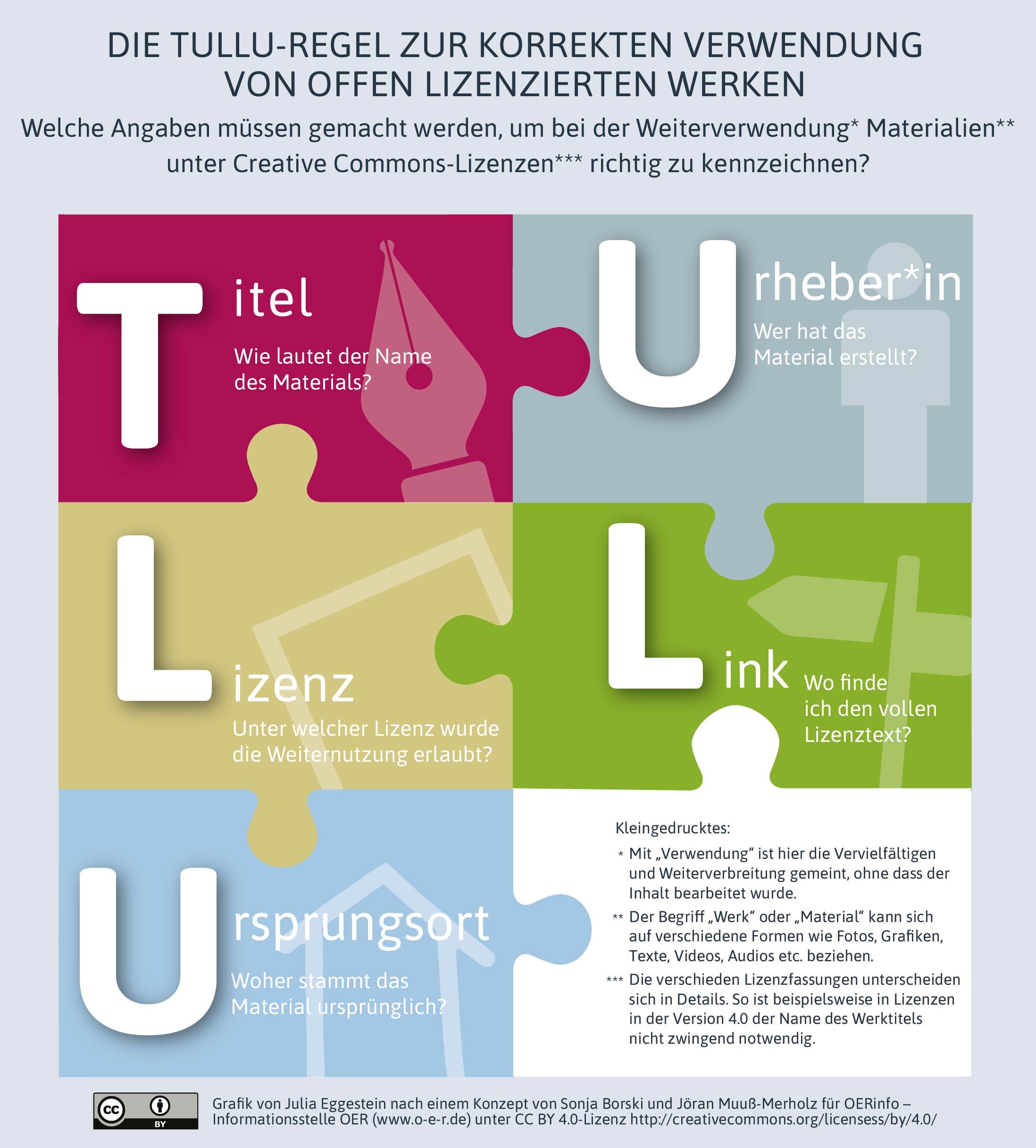 Grafik mit den Bestandteilen der TULLU-Regel