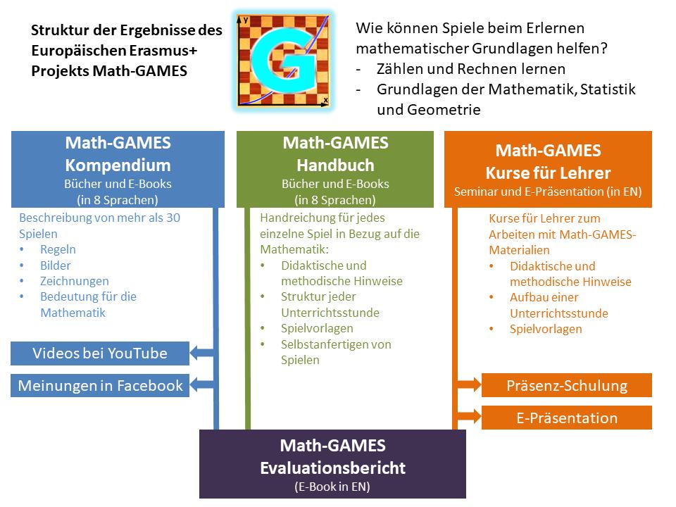 Graphische Darstellung der Projektergebnisse von Math-GAMES, drei Söulen in jeweils blau, grün, orange: Kompendium, Handbuch, Kurse für Lehrer