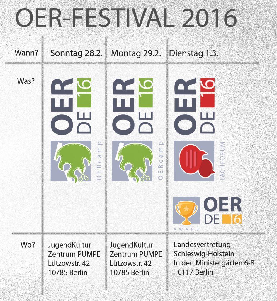 OER-Festival Komponenten