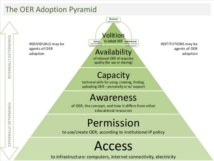 "OER Adoption Pyramid von Glenda Cox und Henry Trotter, <a href=""https://creativecommons.org/licenses/by/4.0/legalcode"">CC BY 4.0</a>"