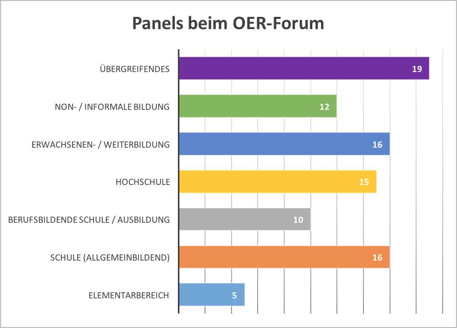 Anzahl der Panels beim OER-Fachforum 2016 nach Bildungsbereichen