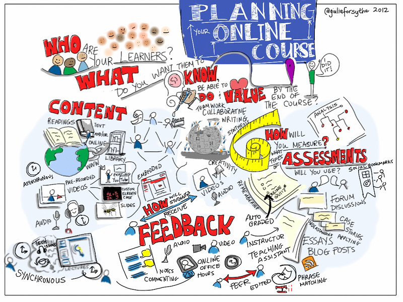 Sketschnote Planning your Online Course