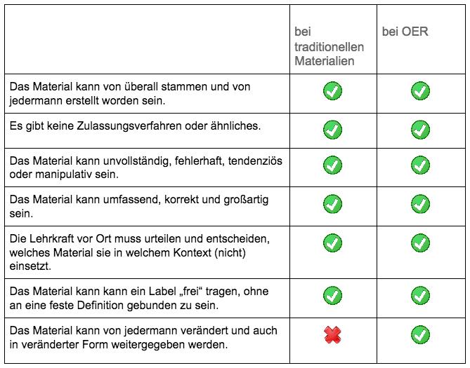 "OER fördert Lobby-Material"" – ein Mythos!"