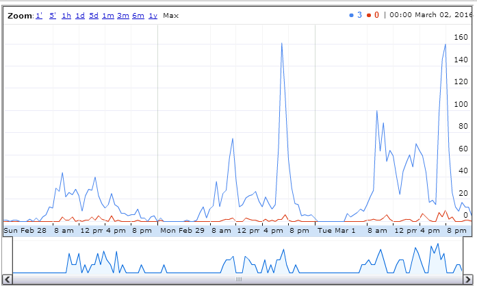 Twitter - graphische Auswertung der Aktivität (Screenshot einer maschinengenerierten Grafik, daher kein urheberrechtlicher Schutz)