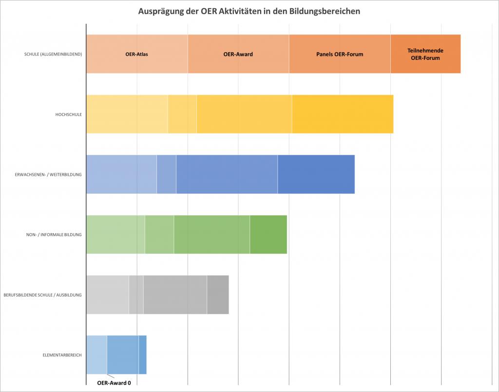 Ausprägung der OER-Aktivitäten in den Bildungsbereichen 2016