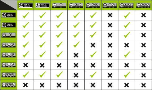 Grafik CC-Lizenzen