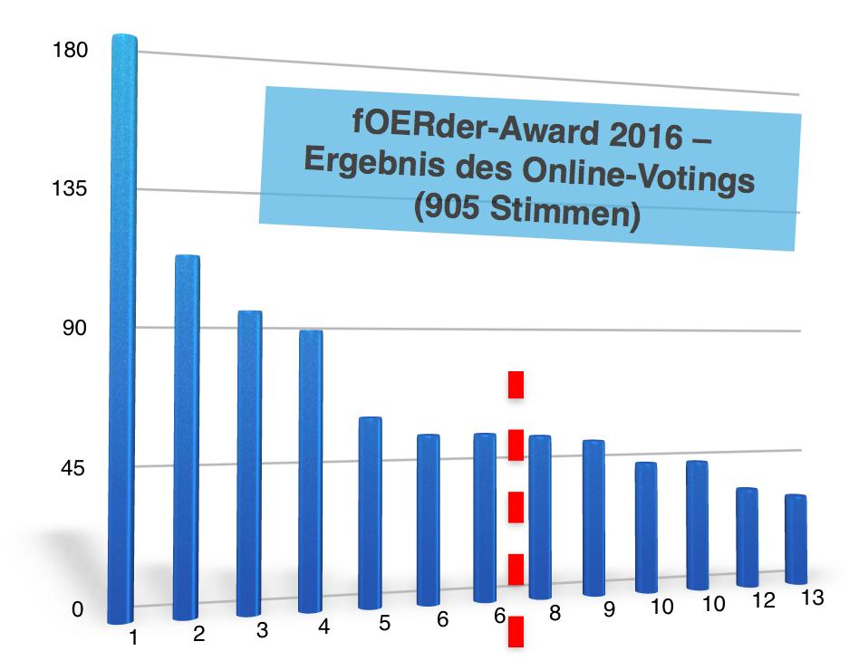 Ergebnis Online-Voting fOERder-Award 2016