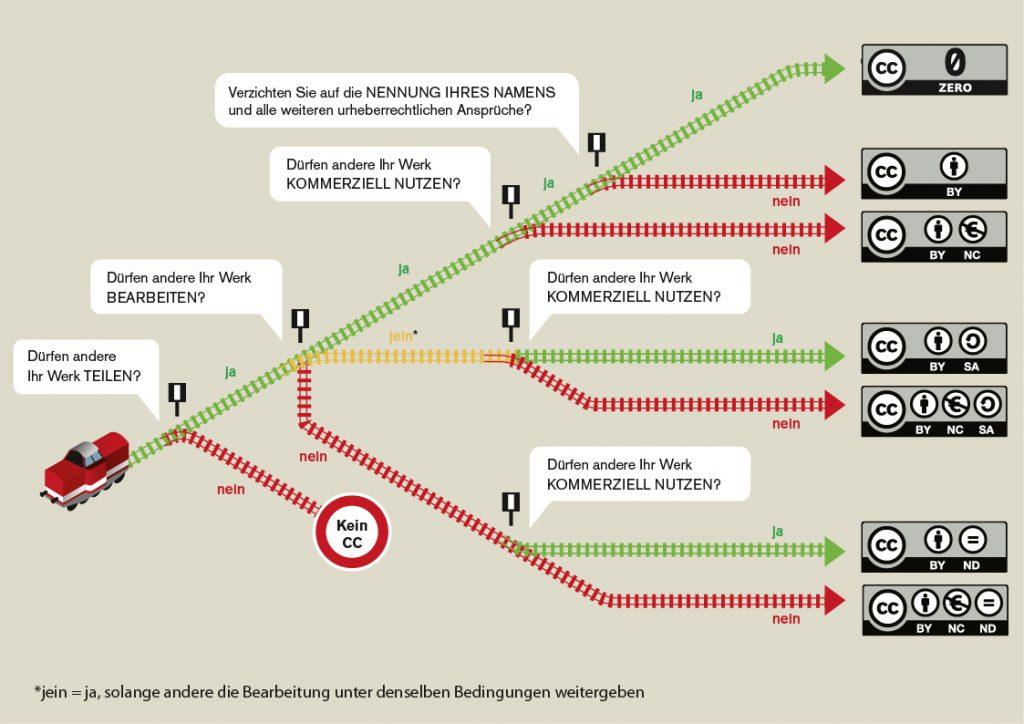 """Infografik """"Welches ist die richtige CC-Lizenz für mich?"""" (Grafik von Barbara Klute und Jöran Muuß-Merholzfür <a href=""""http://www.wb-web.de"""">wb-web</a> unter <a href=""""https://creativecommons.org/licenses/by-sa/3.0/deed.de"""">CC BYSA3.0</a>)"""